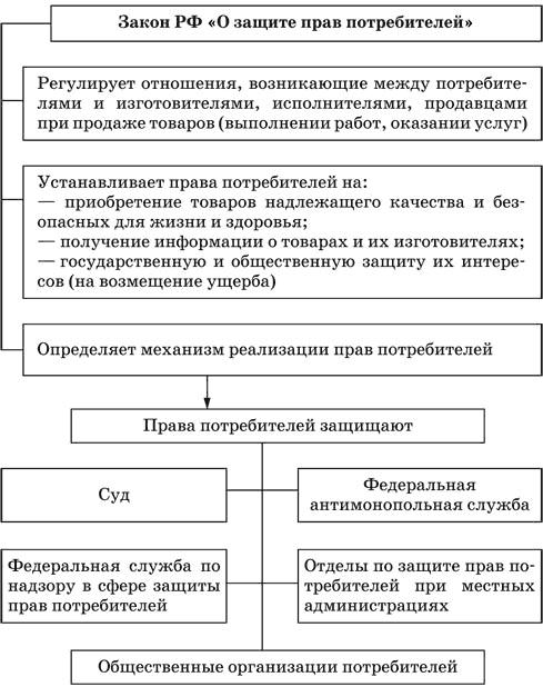 Условия Договора Ущемляющие Права Потребителя Судебная Практика