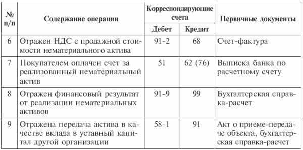Типовая корреспонденция счетов по учету нематериальных активов