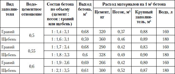 Нормы расхода раствора на 1м2 стяжки