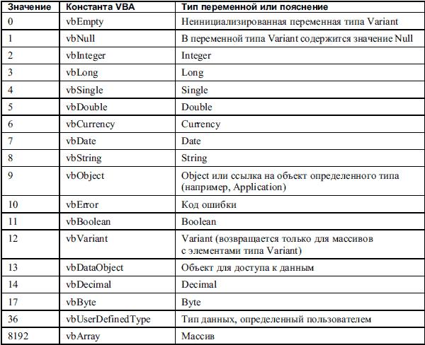 Базовые типы данных в visual и преобразование и совместимость типов