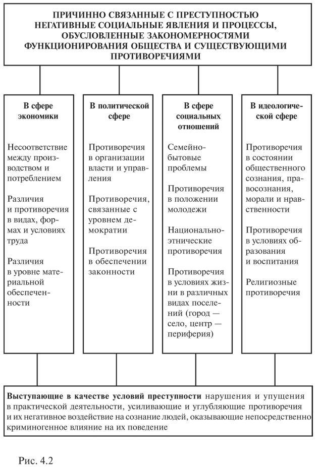 Детерминанты преступности в современной россии шпаргалка