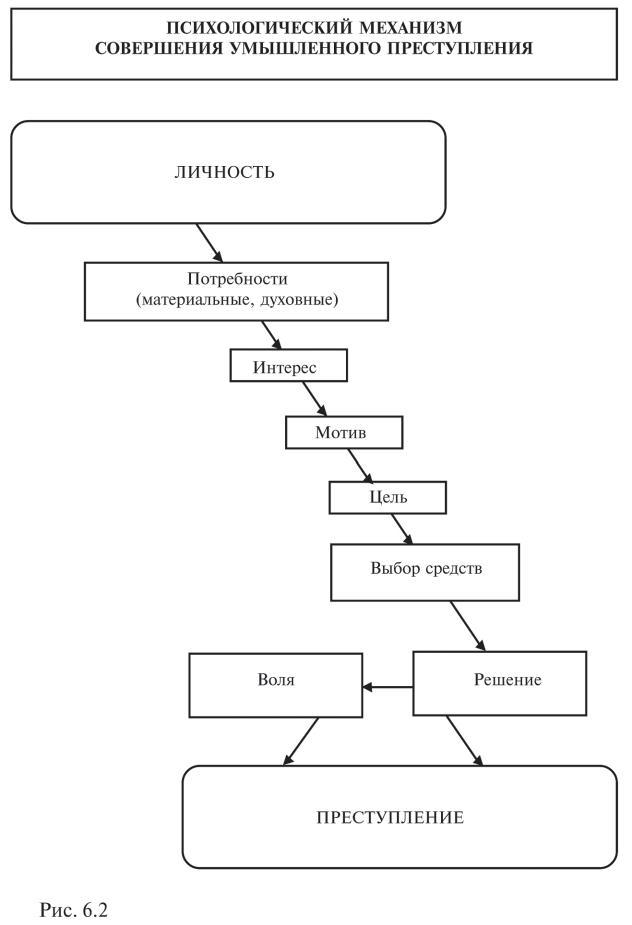 механизм индивидуального преступного поведения понятие и структура.шпаргалка