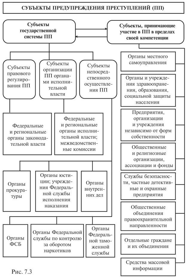 Система воздействия на преступность в россии поэтому представлялось