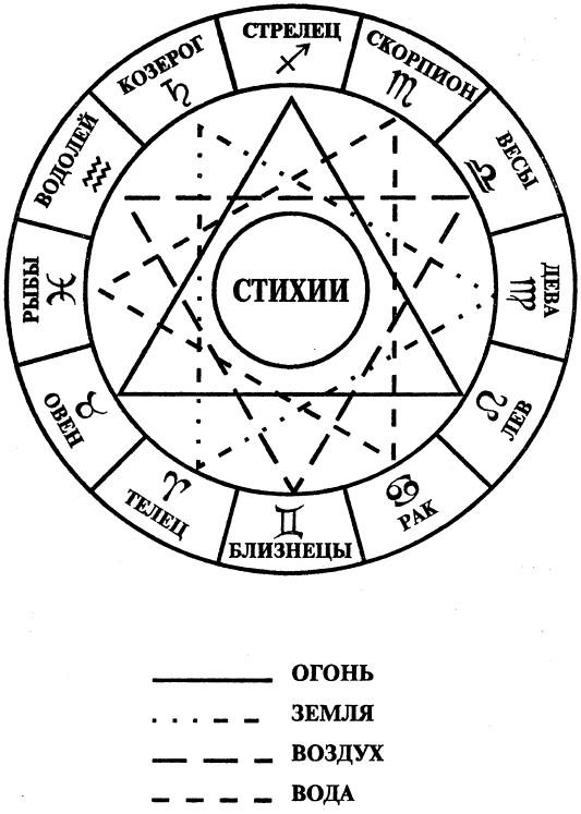Чистые, уютные, значение квадранта в астрологии мой