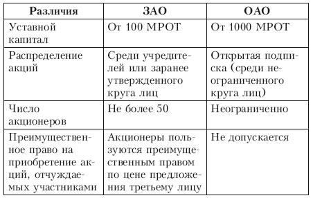 Отличия регистрации ооо и оао описание декларации по ндфл