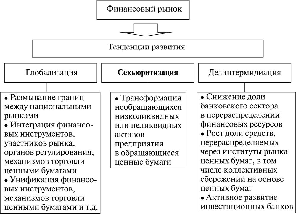 Финансовая интеграция на рынке ценных бумаг