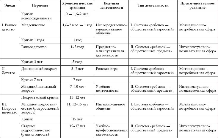 Таблица особенности развития дошкольников
