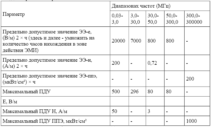 Таблица 5-20 коэффициенты использования светового потока светильников (любого типа), излучаемого в верхнюю полусферу
