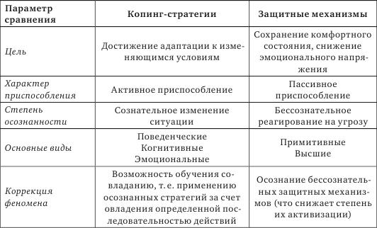Рисунок 2 -диаграмма, изображающая показатели средних значений уровня напряженности копинг-стратегий подростков из