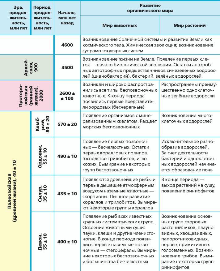 история таблица животное и человек