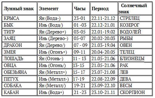 Немного познавательных лев дракон мужчина совместимость вакансии Новокузнецке: Охранник