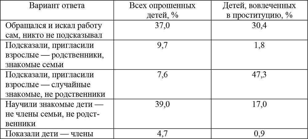klubi-dlya-zanyatiya-seksom-v-moskve