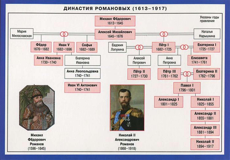 Алексеев история в схемах