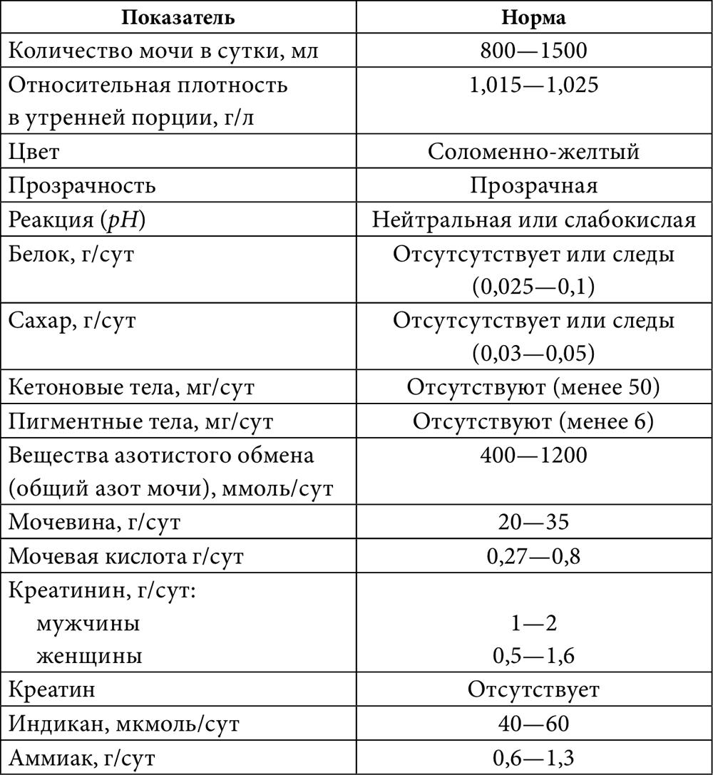 Норма белка в суточном анализе мочи у беременных