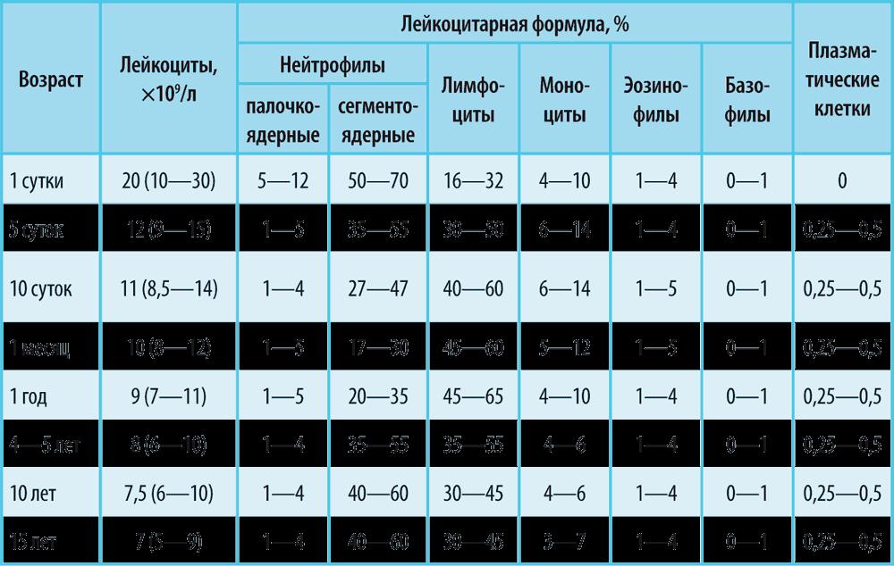 Ручная лейкоцитарная формула