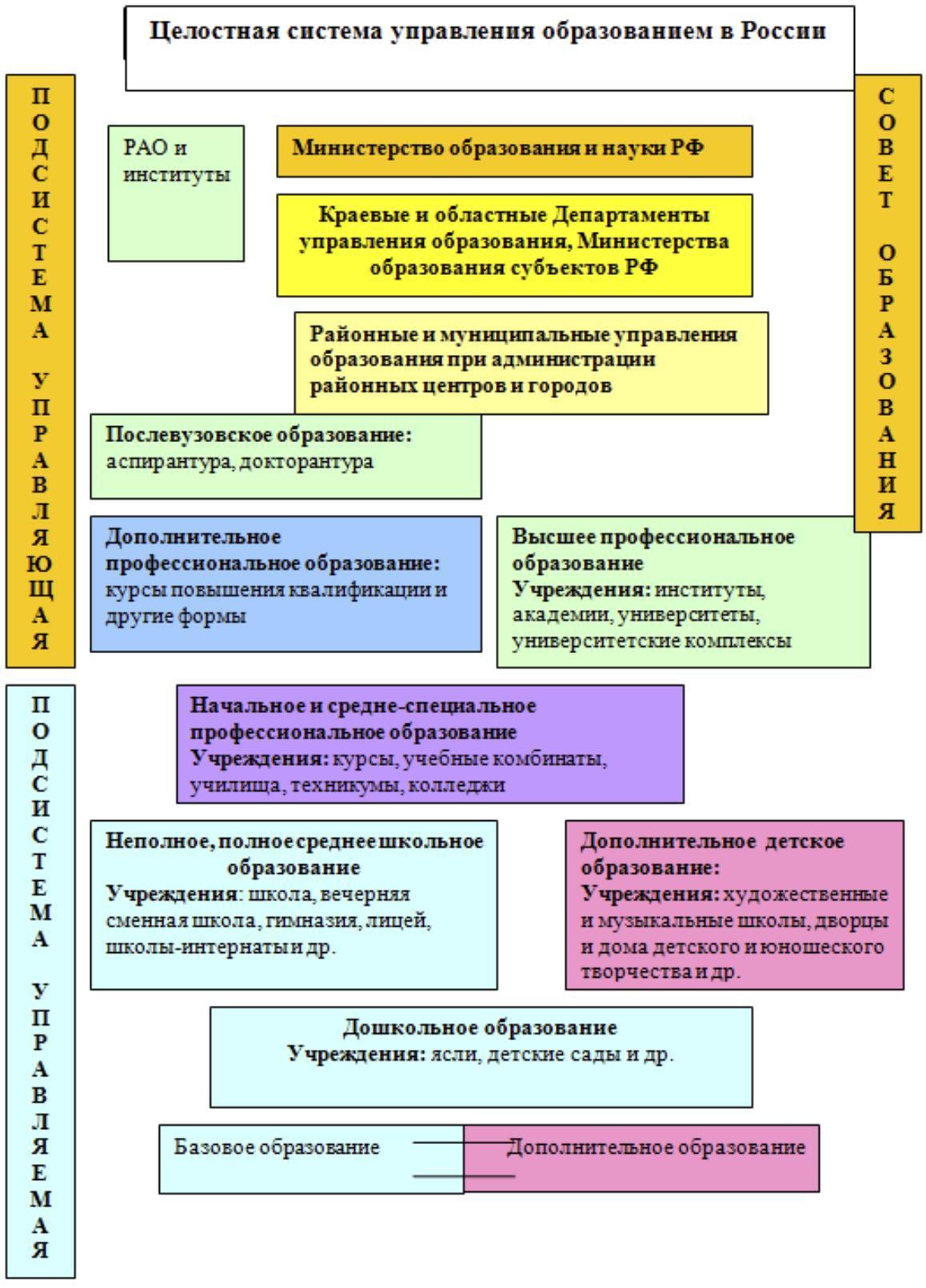 Ключевые параметры системы