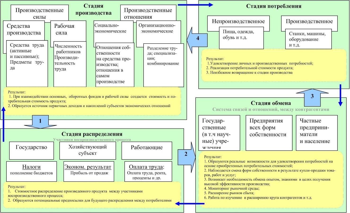 Производственный цикл и производственное отношение